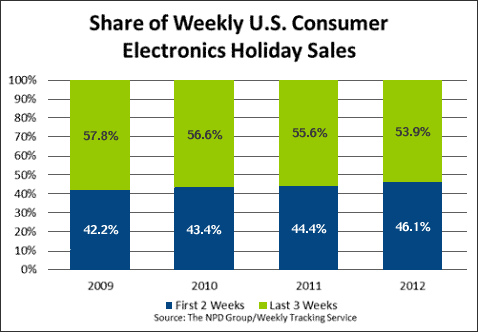 Share of Weekly US Consumer Electronics Holiday Sales
