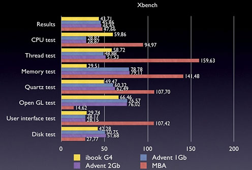 Xbench results, G4 iBook vs. MSI Wind netbook