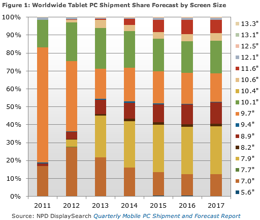Worldwide Tablet PC Shipment Share Forecast by Screen Size