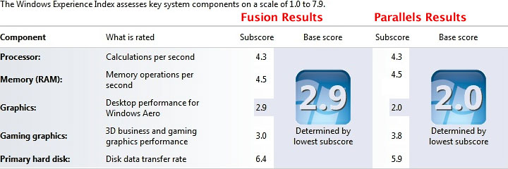 Single-core Windows 7 performance using Fusion 3.0 and Parallels 5.0