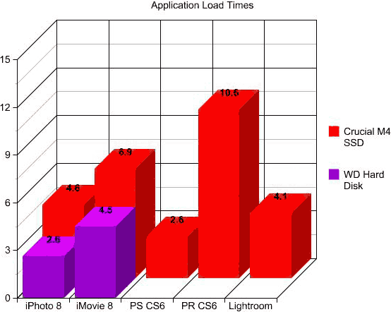 Mac Pro application load times