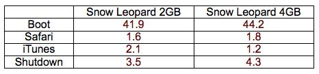 chart-2GB-4GB