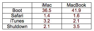 chart-imac-macbook