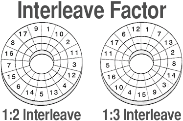 hard drive interleave