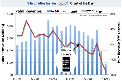 Palm Sales Chart, Silicon Alley Insider
