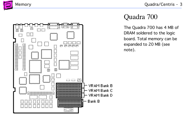 Quadra 700 page from Apple Memory Guide.