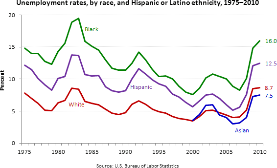 Unemployment rate by race and ethnicity, 1975 to 2010