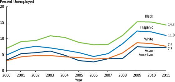 US unemployment rates by race, 2000-2011.
